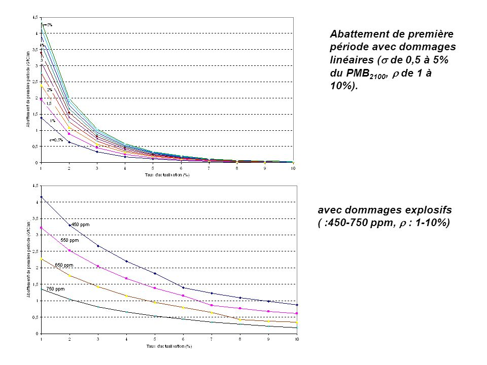 Abattement de première période avec dommages linéaires ( de 0,5 à 5% du PMB 2100, de 1 à 10%). avec dommages explosifs ( :450-750 ppm, : 1-10%)