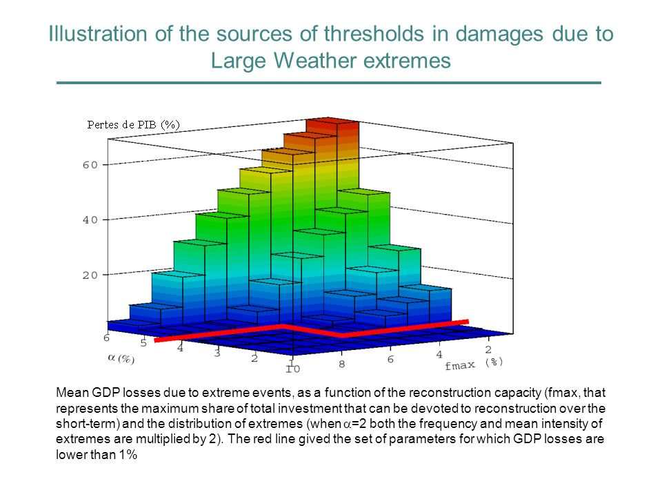 Illustration of the sources of thresholds in damages due to Large Weather extremes Mean GDP losses due to extreme events, as a function of the reconstruction capacity (fmax, that represents the maximum share of total investment that can be devoted to reconstruction over the short-term) and the distribution of extremes (when =2 both the frequency and mean intensity of extremes are multiplied by 2).