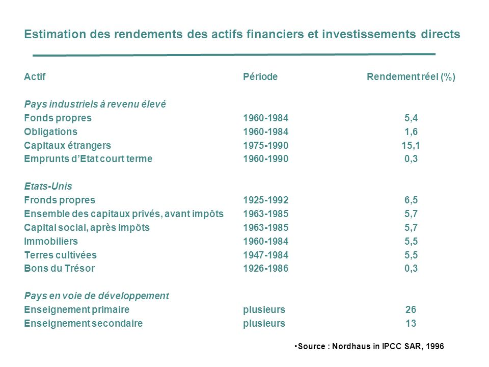 Une expression synthétique du principe de précaution « The choice of abatement paths thus involves balancing the economic risks of rapid abatement now (that premature capital stock retirement will later be proved unnecessary) against the corresponding risk of delay (that more rapid reduction will then be required, necessitating premature retirement of future capital stock) » IPCC – Second assessment report