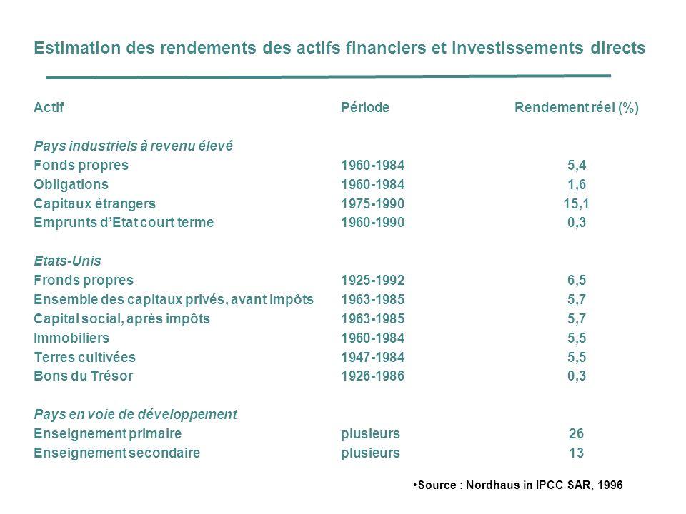 Estimation des rendements des actifs financiers et investissements directs ActifPériodeRendement réel (%) Pays industriels à revenu élevé Fonds propre