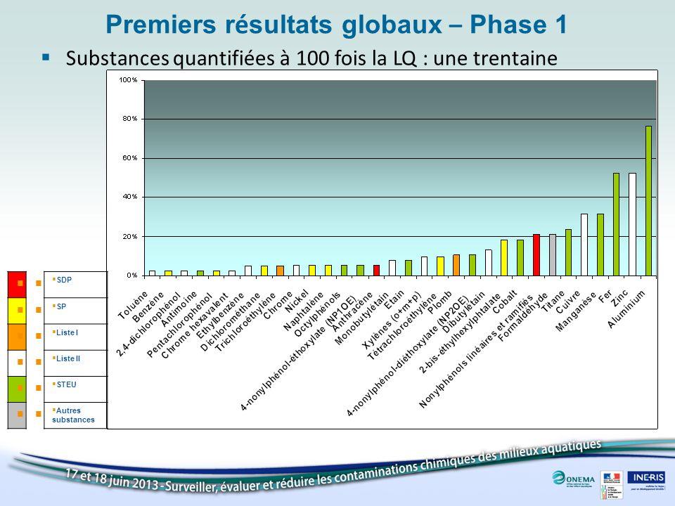 Premiers r é sultats globaux – Phase 1 Substances quantifiées à 100 fois la LQ : une trentaine SDP SP Liste I Liste II STEU Autres substances