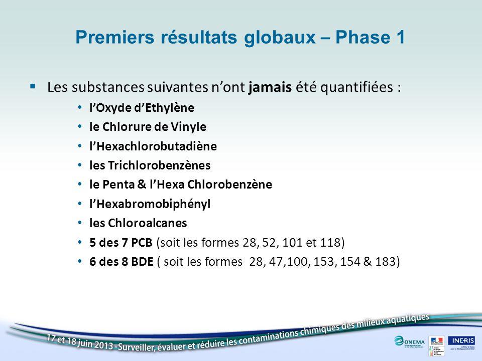 Premiers r é sultats globaux – Phase 1 Les substances suivantes nont jamais été quantifiées : lOxyde dEthylène le Chlorure de Vinyle lHexachlorobutadi