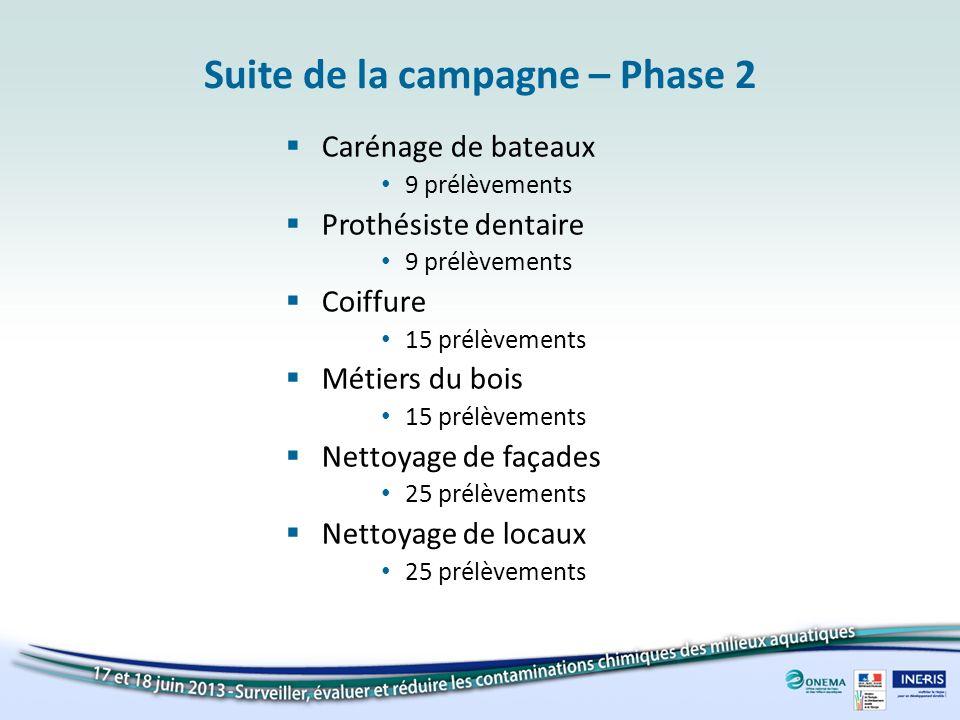 Suite de la campagne – Phase 2 Carénage de bateaux 9 prélèvements Prothésiste dentaire 9 prélèvements Coiffure 15 prélèvements Métiers du bois 15 prél