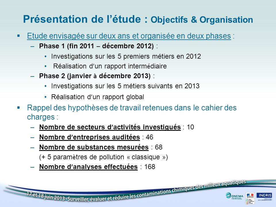 Présentation de létude : Objectifs & Organisation Etude envisagée sur deux ans et organisée en deux phases : –Phase 1 (fin 2011 – décembre 2012) : Inv