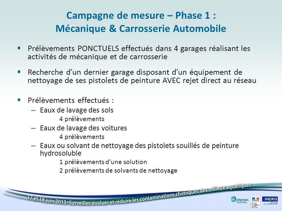 Campagne de mesure – Phase 1 : Mécanique & Carrosserie Automobile Prélèvements PONCTUELS effectués dans 4 garages réalisant les activités de mécanique