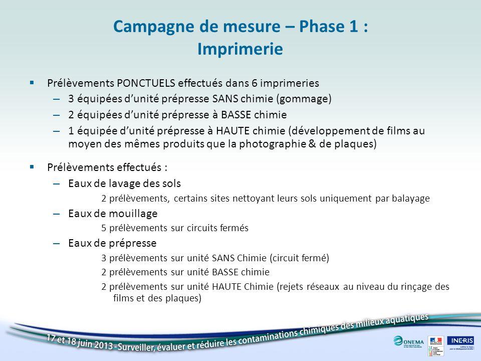 Campagne de mesure – Phase 1 : Imprimerie Prélèvements PONCTUELS effectués dans 6 imprimeries – 3 équipées dunité prépresse SANS chimie (gommage) – 2
