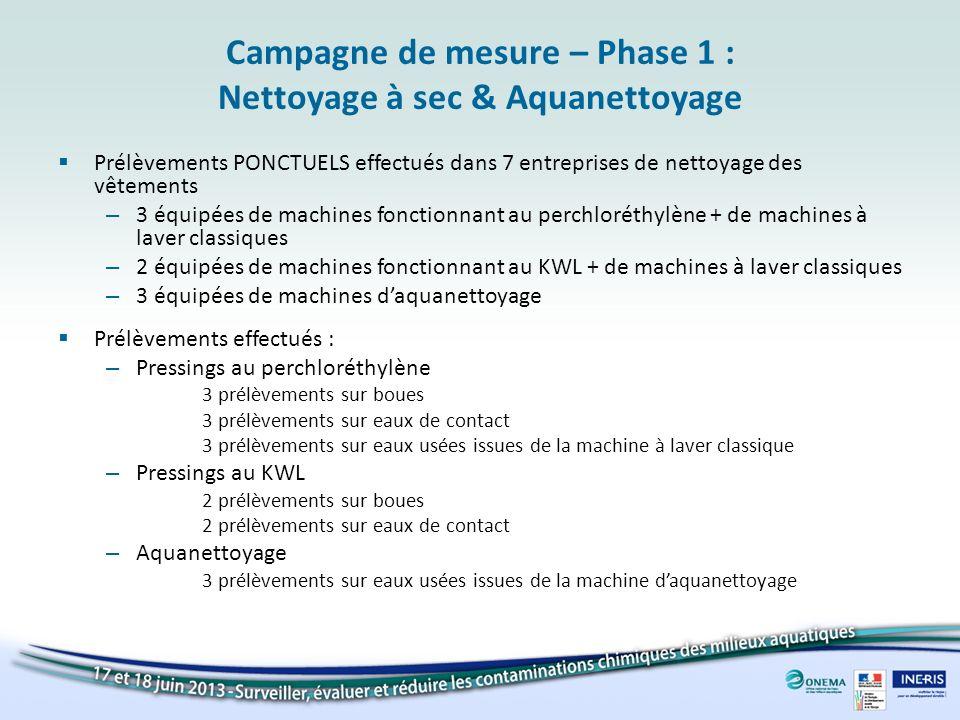 Campagne de mesure – Phase 1 : Nettoyage à sec & Aquanettoyage Prélèvements PONCTUELS effectués dans 7 entreprises de nettoyage des vêtements – 3 équi