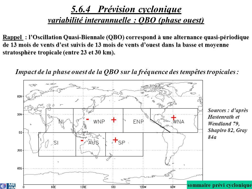 Rappel : lOscillation Quasi-Biennale (QBO) correspond à une alternance quasi-périodique de 13 mois de vents dest suivis de 13 mois de vents douest dans la basse et moyenne stratosphère tropicale (entre 23 et 30 km).