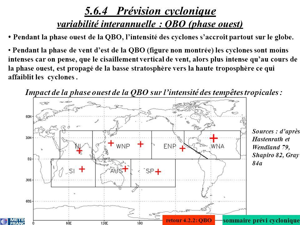 Pendant la phase ouest de la QBO, lintensité des cyclones saccroît partout sur le globe. Pendant la phase de vent dest de la QBO (figure non montrée)