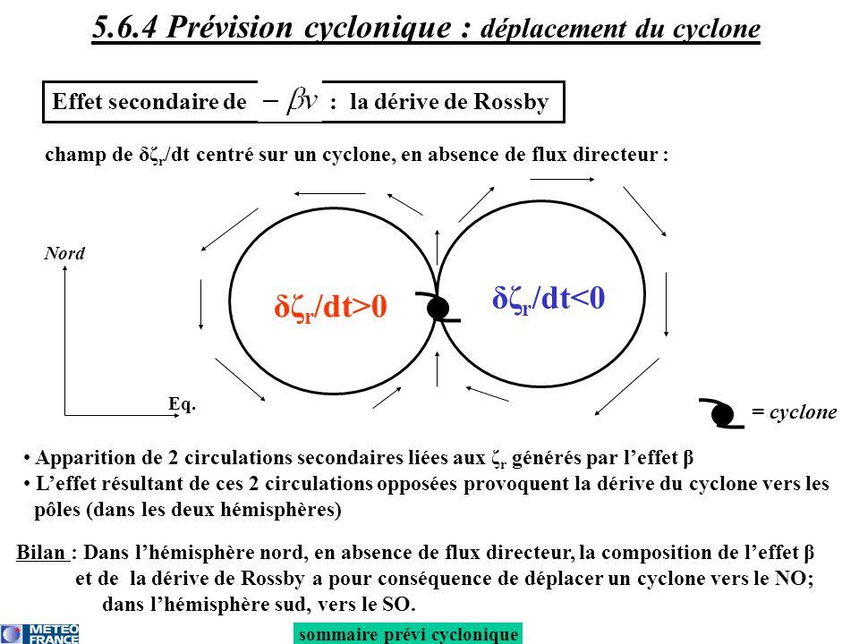 Effet secondaire de : la dérive de Rossby Apparition de 2 circulations secondaires liées aux ζ r générés par leffet β Leffet résultant de ces 2 circulations opposées provoquent la dérive du cyclone vers les pôles (dans les deux hémisphères) = cyclone Nord Eq.