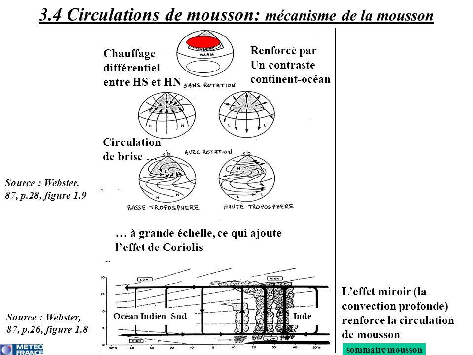 sommaire mousson JJA DJF 3.4 Circulations de mousson: mécanisme de la mousson Renforcé par Un contraste continent-océan Chauffage différentiel entre H