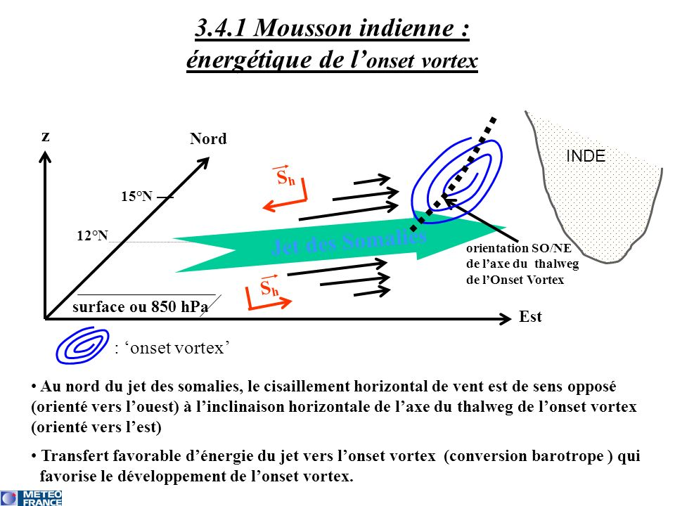3.4.1 Mousson indienne : énergétique de l onset vortex Jet des Somalies surface ou 850 hPa 15°N 12°N z Est Nord ShSh ShSh orientation SO/NE de laxe du