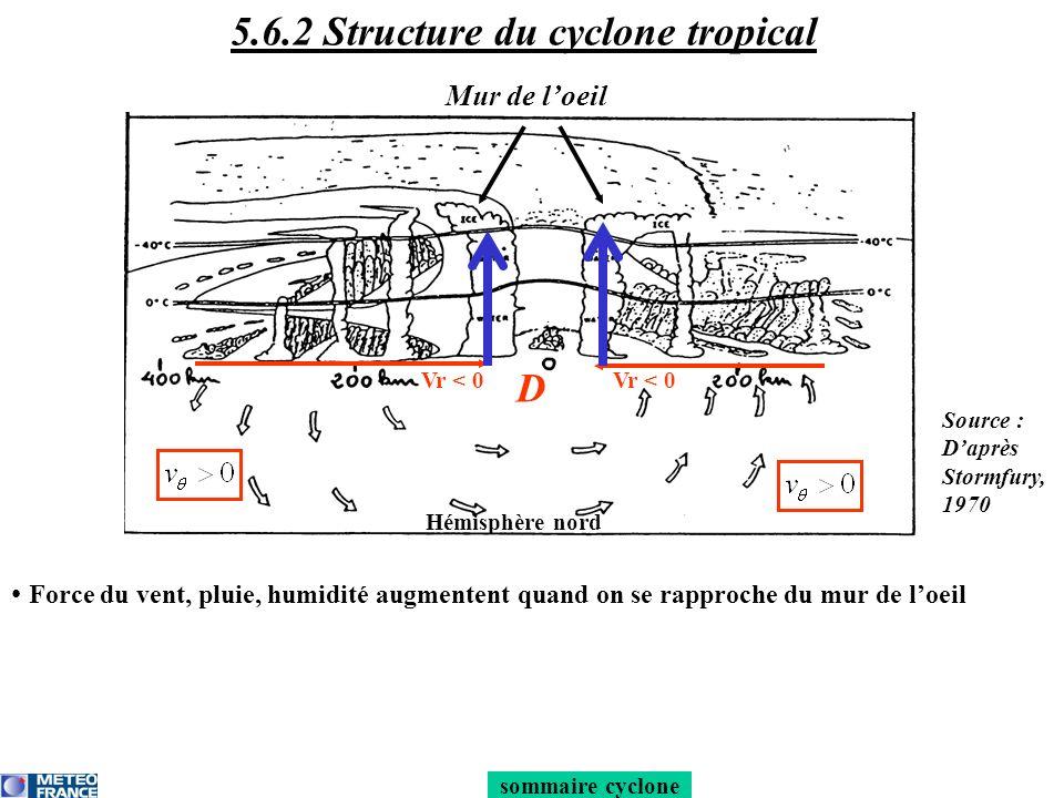 sommaire cyclone Force du vent, pluie, humidité augmentent quand on se rapproche du mur de loeil D Hémisphère nord Vr < 0 Mur de loeil 5.6.2 Structure