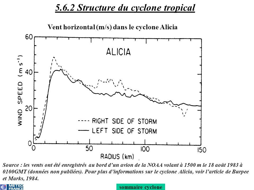 Vent horizontal (m/s) dans le cyclone Alicia sommaire cyclone 5.6.2 Structure du cyclone tropical Source : les vents ont été enregistrés au bord dun a