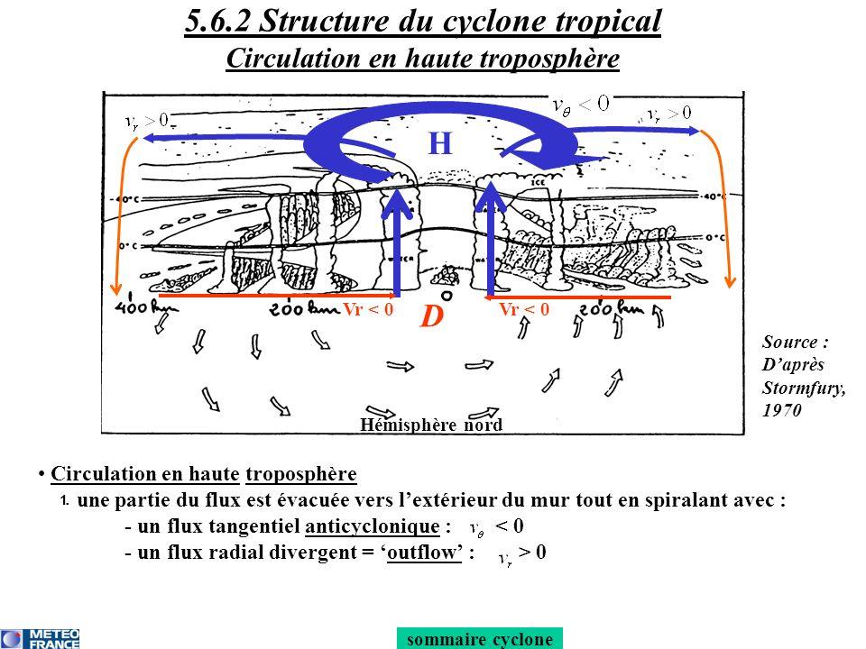 Circulation en haute troposphère une partie du flux est évacuée vers lextérieur du mur tout en spiralant avec : - un flux tangentiel anticyclonique :