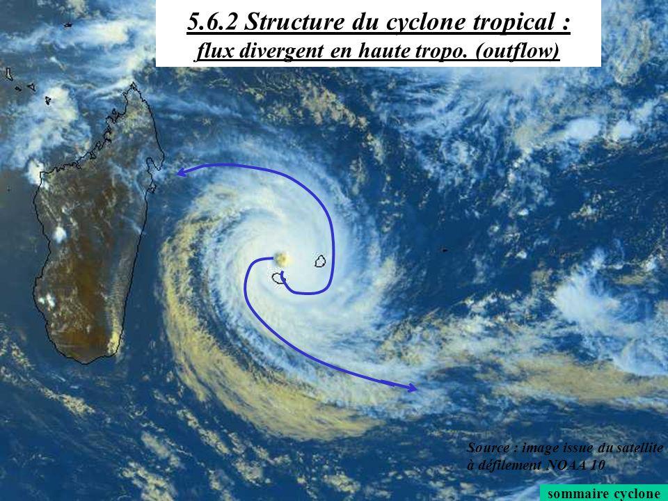 sommaire cyclone 5.6.2 Structure du cyclone tropical : un fluide balancé 5.6.2 Structure du cyclone tropical : flux divergent en haute tropo. (outflow