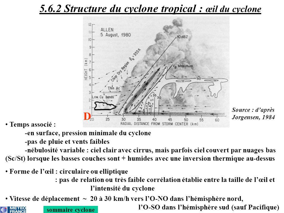 Temps associé : -en surface, pression minimale du cyclone -pas de pluie et vents faibles -nébulosité variable : ciel clair avec cirrus, mais parfois c