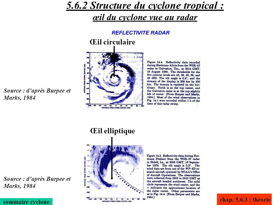 sommaire cyclone Œil circulaire Œil elliptique chap. 5.6.3 : théorie 5.6.2 Structure du cyclone tropical : œil du cyclone vue au radar Source : daprès