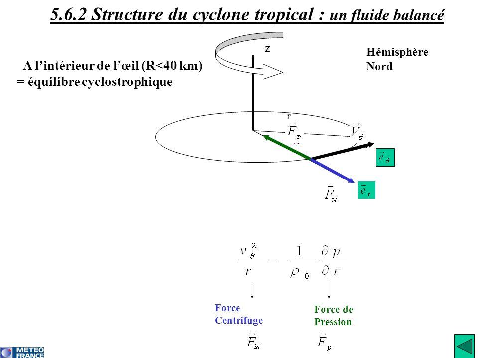 r λ z A lintérieur de lœil (R<40 km) = équilibre cyclostrophique Force de Pression Hémisphère Nord Force Centrifuge 5.6.2 Structure du cyclone tropica