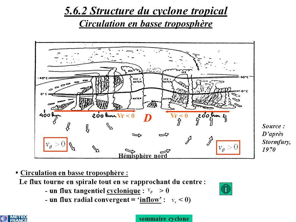 sommaire cyclone La convection profonde sorganise en longues bandes étroites de 5 à 50 km de large, appelées bandes spiralées (bien visibles au radar) Bandes spiralées Vr < 0 D Hémisphère nord 5.6.2 Structure du cyclone tropical Bandes spiralées Source : Daprès Stormfury, 1970
