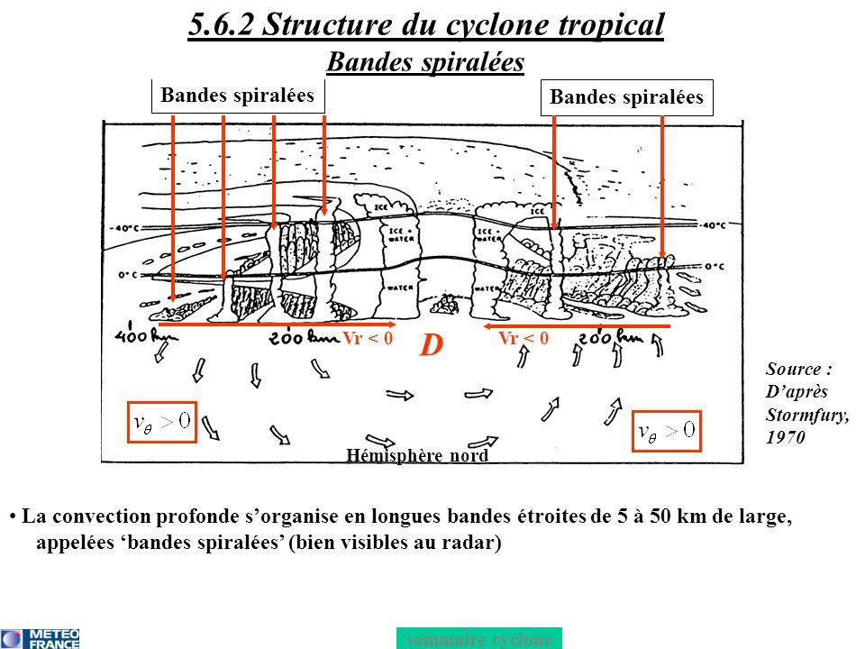 Circulation en haute troposphère une partie du flux est évacuée vers lextérieur du mur tout en spiralant avec : - un flux tangentiel anticyclonique : < 0 - un flux radial divergent = outflow : > 0 lautre partie du flux subside à lintérieur du mur et forme ainsi lœil du cyclone sommaire cyclone H Hémisphère nord Vr < 0 D 5.6.2 Structure du cyclone tropical Circulation en haute troposphère Source : Daprès Stormfury, 1970