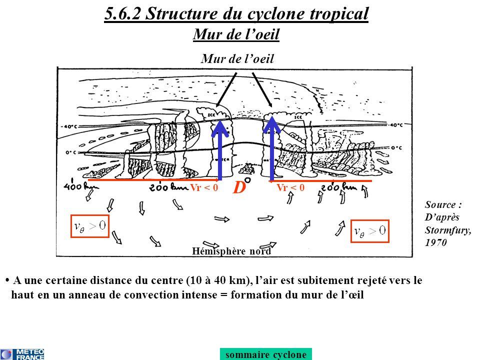 Temps associé : -en surface, pression minimale du cyclone -pas de pluie et vents faibles -nébulosité variable : ciel clair avec cirrus, mais parfois ciel couvert par nuages bas (Sc/St) lorsque les basses couches sont + humides avec une inversion thermique au-dessus Forme de lœil : circulaire ou elliptique : pas de relation ou très faible corrélation établie entre la taille de lœil et lintensité du cyclone Vitesse de déplacement ~ 20 à 30 km/h vers lO-NO dans lhémisphère nord, lO-SO dans lhémisphère sud (sauf Pacifique) sommaire cyclone D 5.6.2 Structure du cyclone tropical : œil du cyclone Source : daprès Jorgensen, 1984