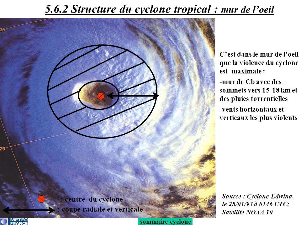 sommaire cyclone Phénomènes diabatiques au sein du mur : relâchement de chaleur latente (L f ) très important ~ +62°/heure Mais le réchauffement réellement observé dans le mur est peu important car L f est compensé par les fortes ascendances Le flux convergent de basses couches permet de concentrer dans une petite zone le réchauffement crée par Lf favorise la baisse de pression dans le mur de loeil 5.6.2 Structure du cyclone tropical : mur de loeil Source : daprès Jorgensen, 1984