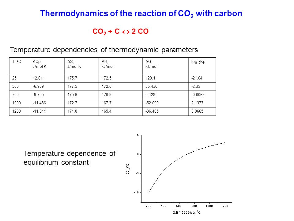 Thermodynamics of the reaction of CO 2 with carbon CO 2 + C 2 CO Temperature dependencies of thermodynamic parameters Т, o C Cp, J/mol K S, J/mol K H,