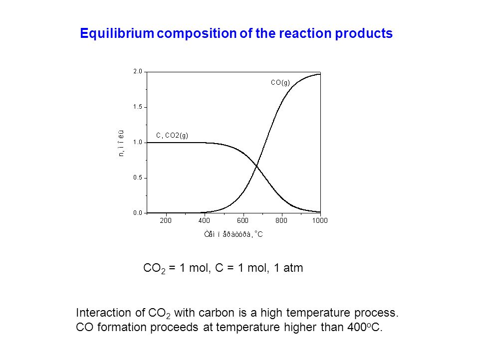 Equilibrium composition of the reaction products CO 2 = 1 mol, C = 1 mol, 1 atm Interaction of CO 2 with carbon is a high temperature process. CO form