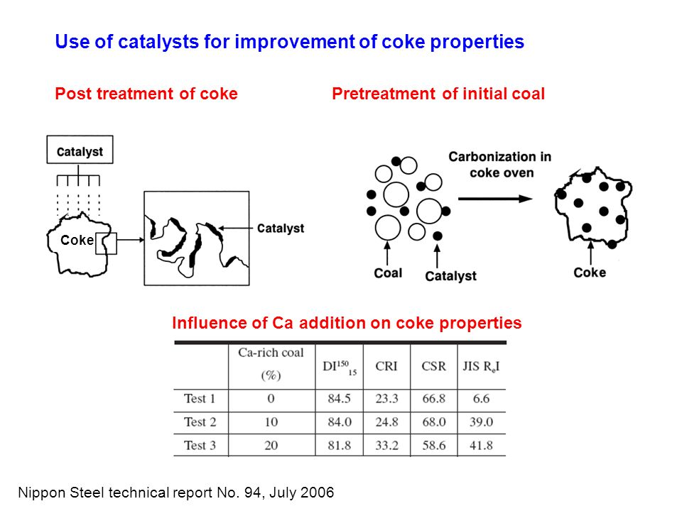 Use of catalysts for improvement of coke properties Post treatment of cokePretreatment of initial coal Coke Influence of Ca addition on coke propertie