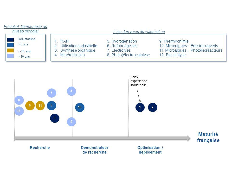 Optimisation / déploiement Démonstrateur de recherche Recherche 1.RAH 2.Utilisation industrielle 3.Synthèse organique 4.Minéralisation Industrialisé <