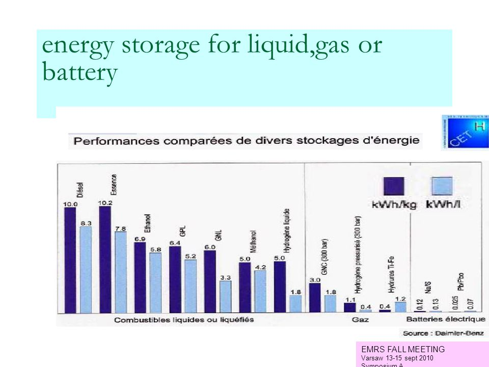 energy storage for liquid,gas or battery EMRS FALL MEETING Varsaw 13-15 sept 2010 Symposium A