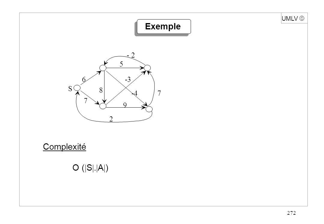 272 Exemple Complexité O ( S A ) 6 - 2 7 2 9 S 5 8 7 -3 -4 UMLV