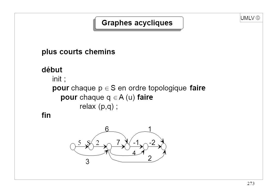273 plus courts chemins début init ; pour chaque p S en ordre topologique faire pour chaque q A (u) faire relax (p,q) ; fin Graphes acycliques 2 4 3 5