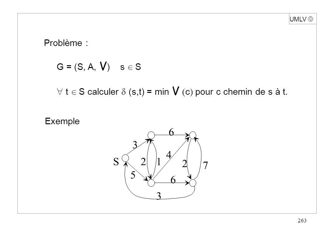 263 Problème : G = (S, A, V ) s S t S calculer (s,t) = min V ( c ) pour c chemin de s à t. Exemple 3 6 7 2 3 6 21 4 5 S UMLV