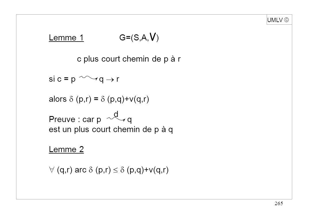 265 Lemme 1 G=(S,A, V ) c plus court chemin de p à r si c = p q r alors (p,r) = (p,q)+v(q,r) Preuve : car p q est un plus court chemin de p à q Lemme