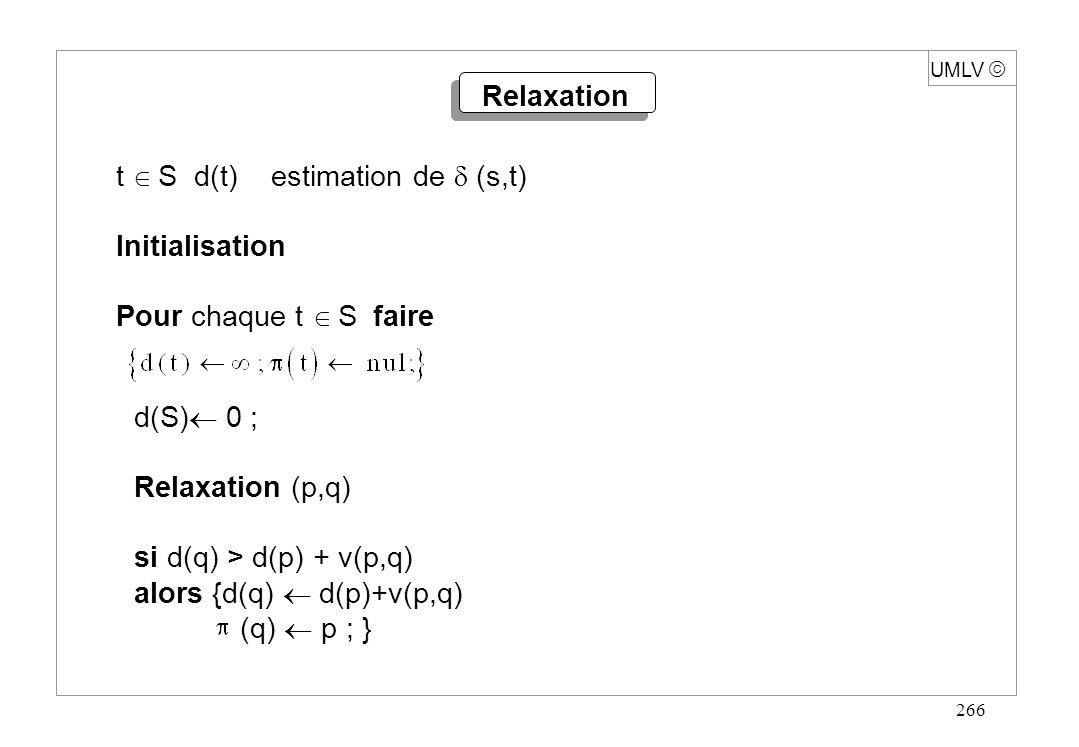 266 Relaxation t S d(t) estimation de (s,t) Initialisation Pour chaque t S faire d(S) 0 ; Relaxation (p,q) si d(q) > d(p) + v(p,q) alors {d(q) d(p)+v(