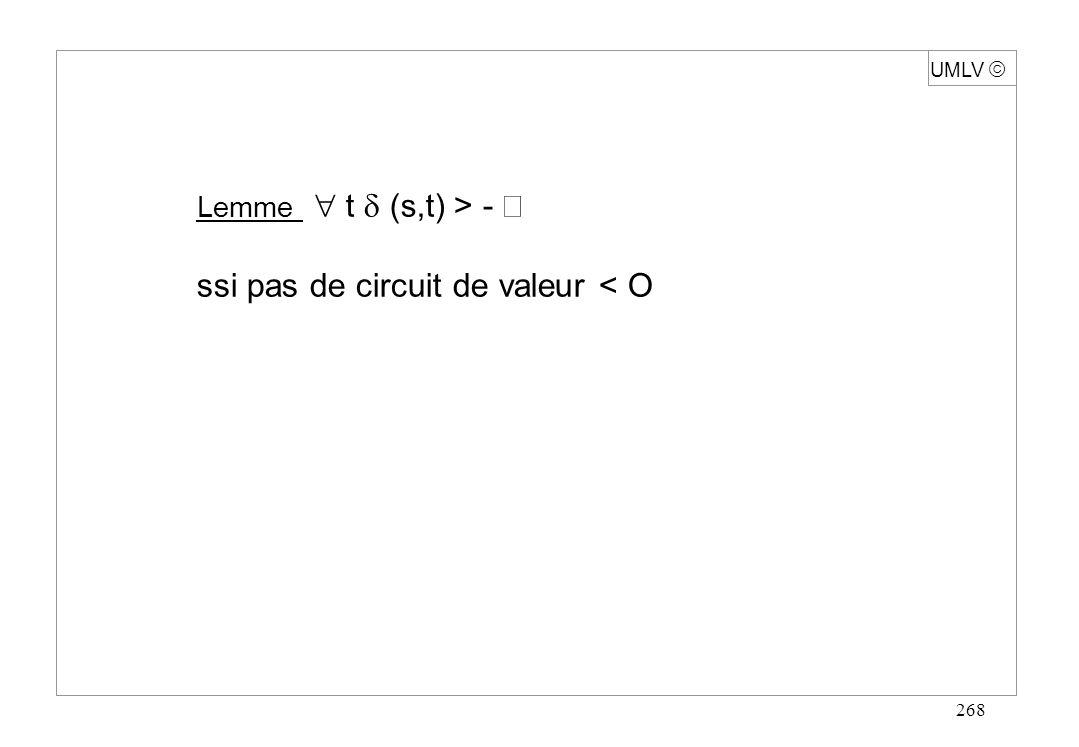268 Lemme t (s,t) > - ssi pas de circuit de valeur < O UMLV