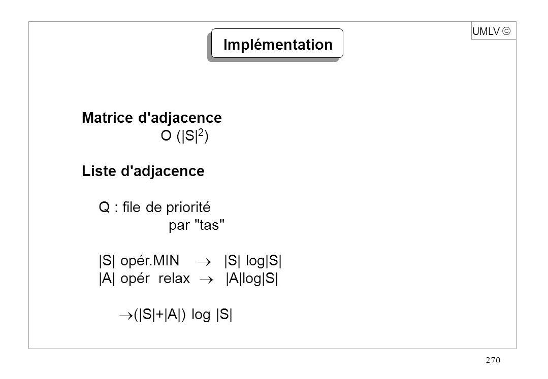 270 Implémentation Matrice d'adjacence O (|S| 2 ) Liste d'adjacence Q : file de priorité par