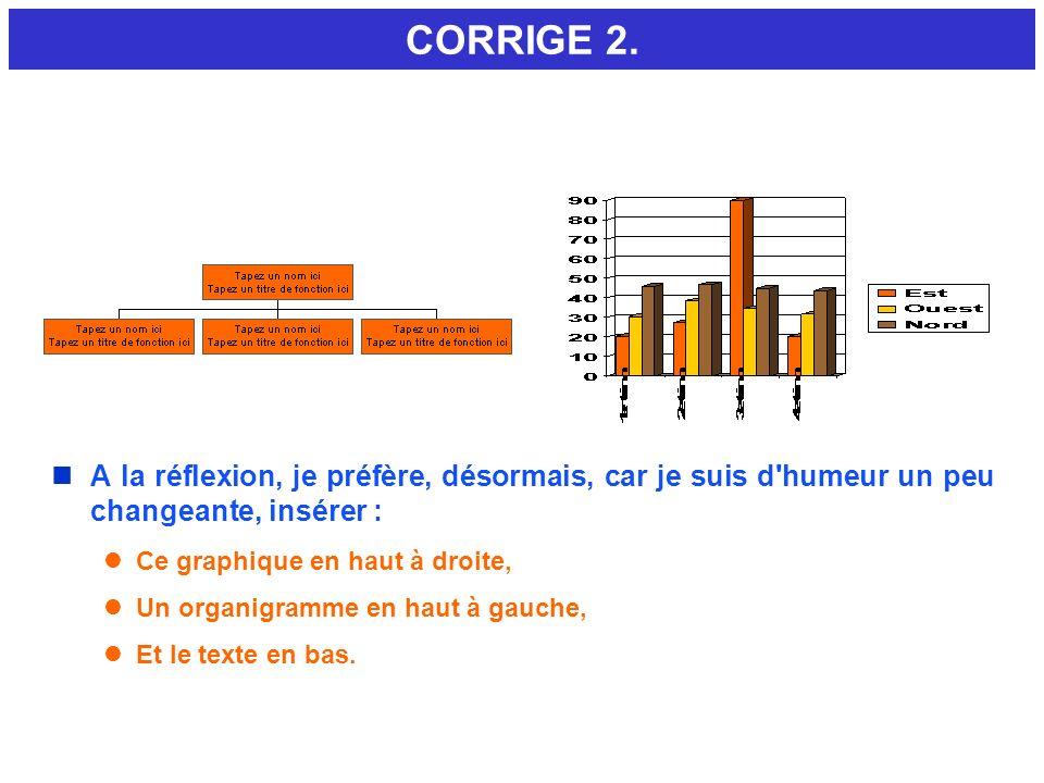 CORRIGE 2. nA la réflexion, je préfère, désormais, car je suis d'humeur un peu changeante, insérer : lCe graphique en haut à droite, lUn organigramme