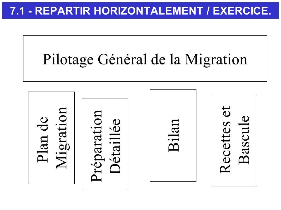 Pilotage Général de la Migration Plan de Migration Recettes et Bascule Préparation Détaillée Bilan 7.1 - REPARTIR HORIZONTALEMENT / EXERCICE.