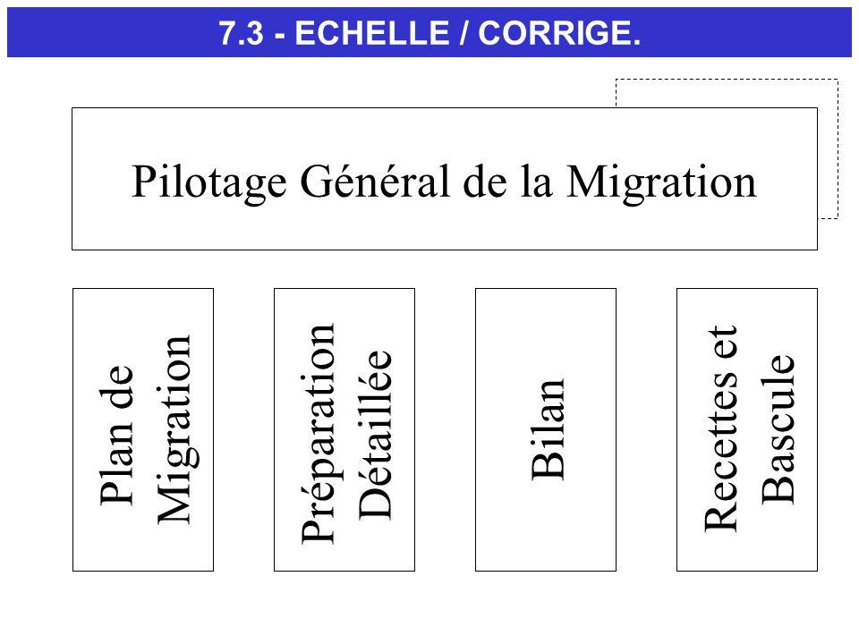 7.3 - ECHELLE / CORRIGE. Pilotage Général de la Migration Plan de Migration Recettes et Bascule Préparation Détaillée Bilan