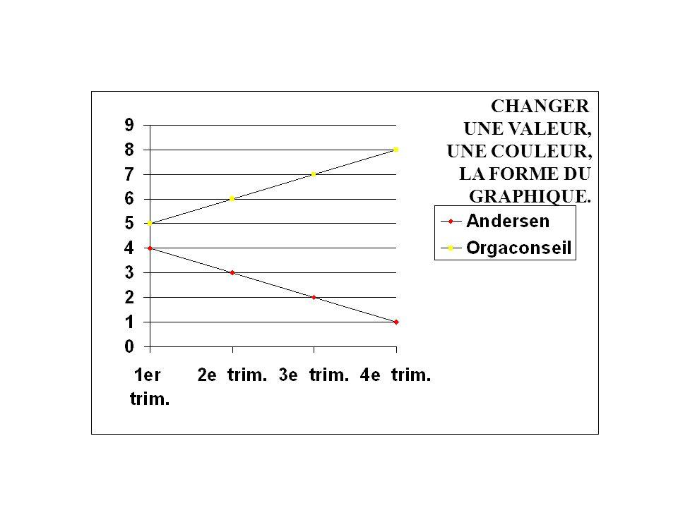 3.3 - GRAPHIQUE / CORRIGE. CHANGER UNE VALEUR, UNE COULEUR, LA FORME DU GRAPHIQUE.