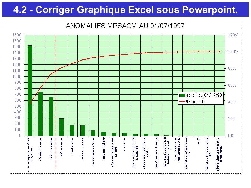 4.2 - Corriger Graphique Excel sous Powerpoint.