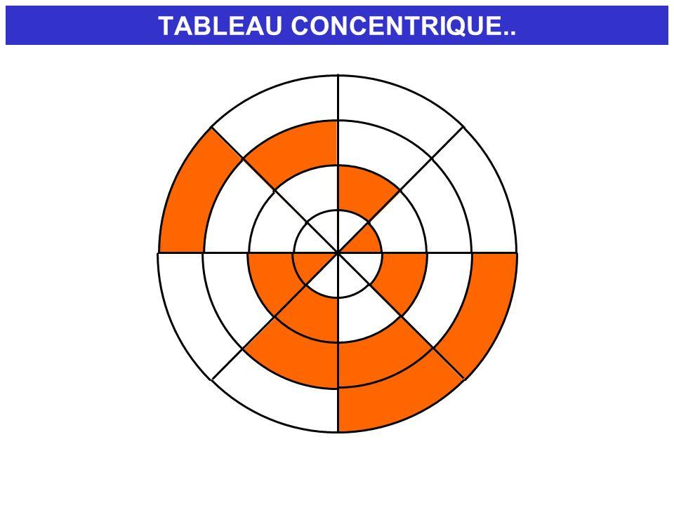 TABLEAU CONCENTRIQUE..