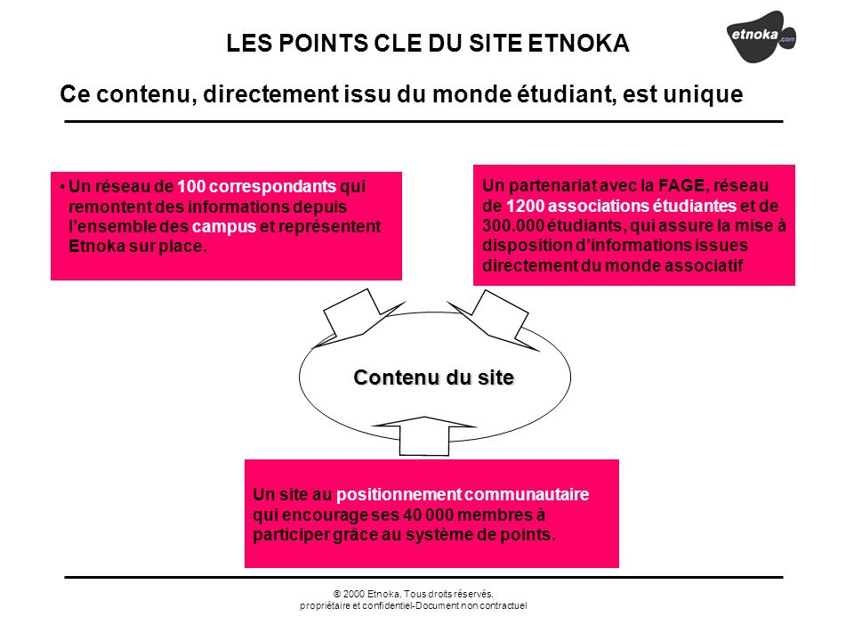 ® 2000 Etnoka. Tous droits réservés. propriétaire et confidentiel-Document non contractuel Ce contenu, directement issu du monde étudiant, est unique
