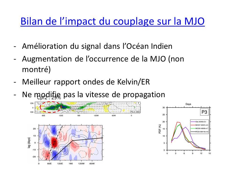 Bilan de limpact du couplage sur la MJO -Amélioration du signal dans lOcéan Indien -Augmentation de loccurrence de la MJO (non montré) -Meilleur rapport ondes de Kelvin/ER -Ne modifie pas la vitesse de propagation Cpl2 : 29%