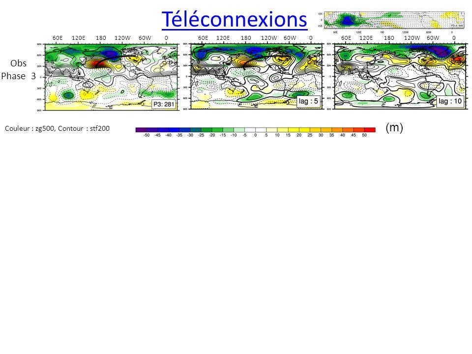 Obs Phase 3 060W120W180120E60E060W120W180120E 60E 180120W60W0 Couleur : zg500, Contour : stf200 Téléconnexions (m)