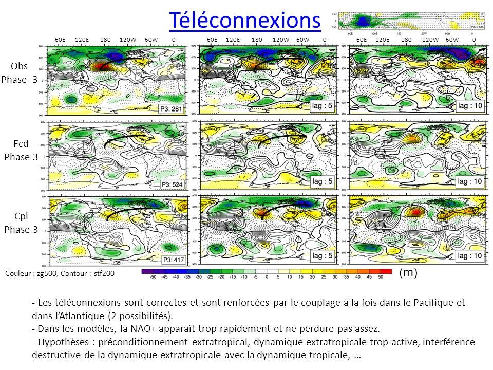 Téléconnexions Obs Phase 3 Fcd Phase 3 Cpl Phase 3 - Les téléconnexions sont correctes et sont renforcées par le couplage à la fois dans le Pacifique et dans lAtlantique (2 possibilités).