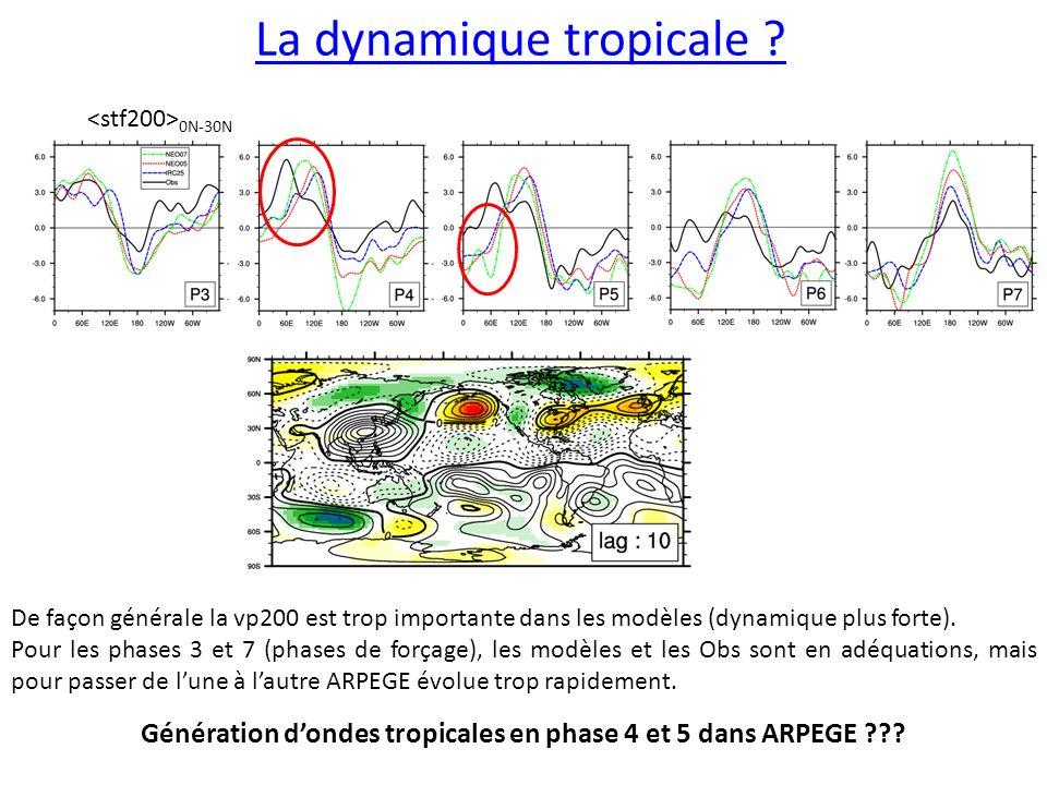 La dynamique tropicale .0N-30N Génération dondes tropicales en phase 4 et 5 dans ARPEGE ??.